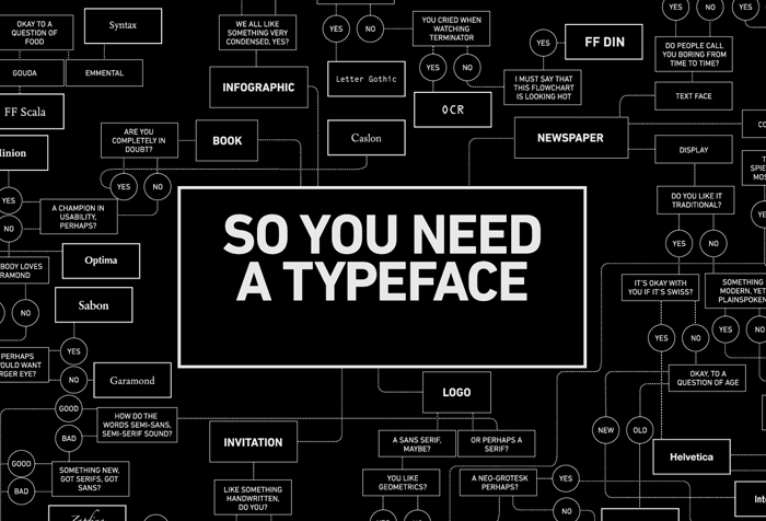 Interactive Guide for Good Web Typography
